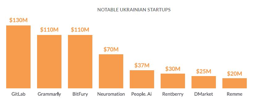 Ukrainian Startups