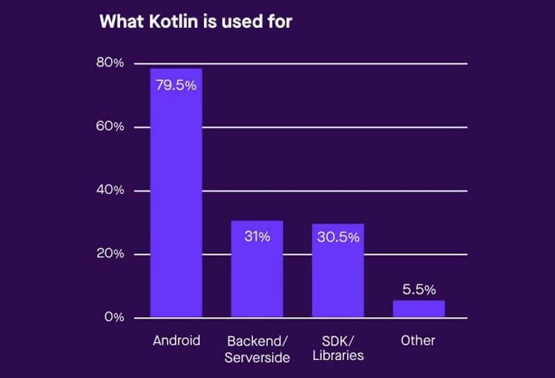 kotlin vs java performance