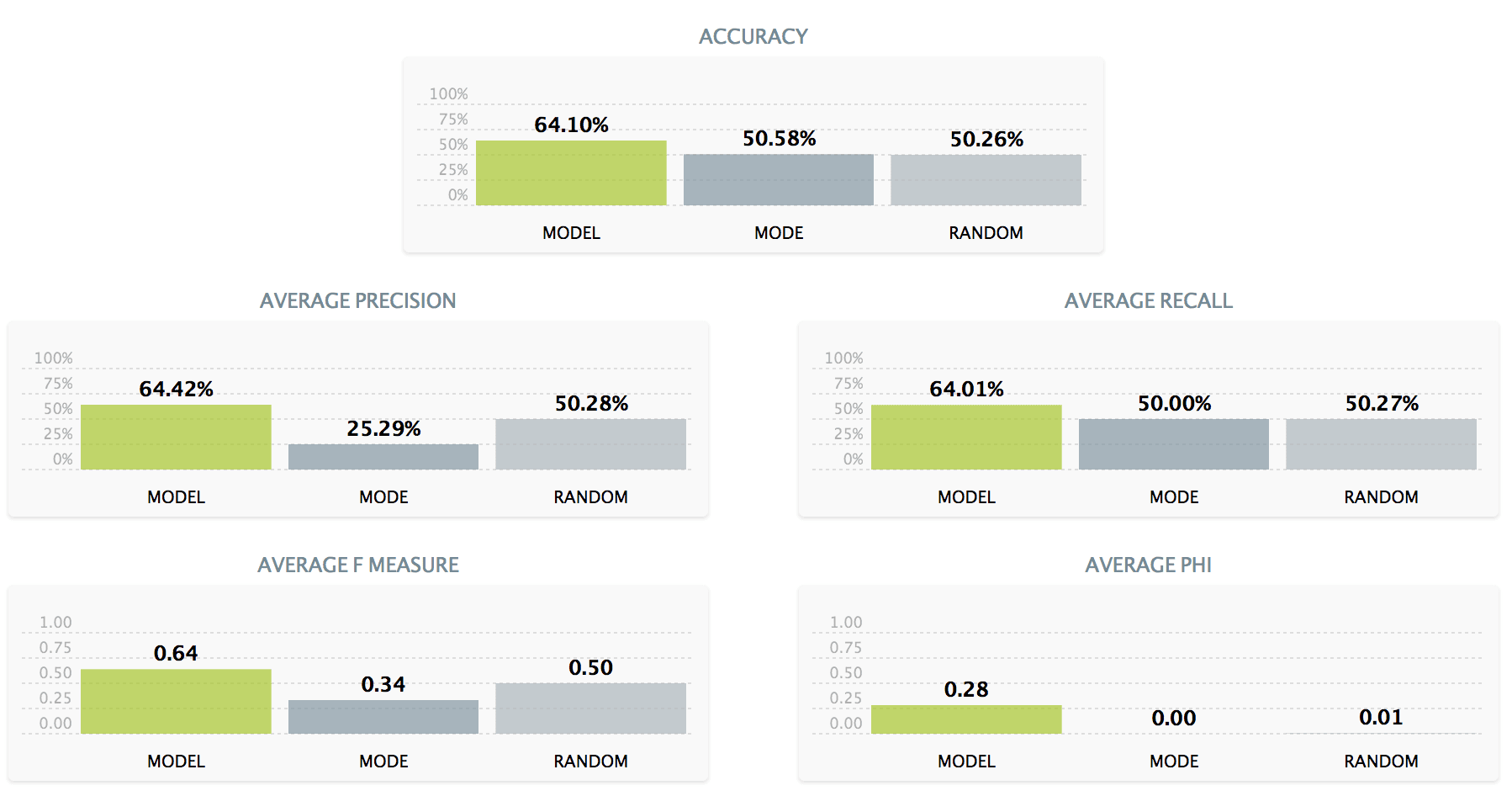 BigML model dashboard