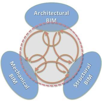National BIM Standards