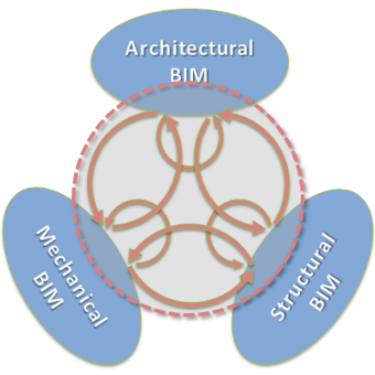 National BIM Standards
