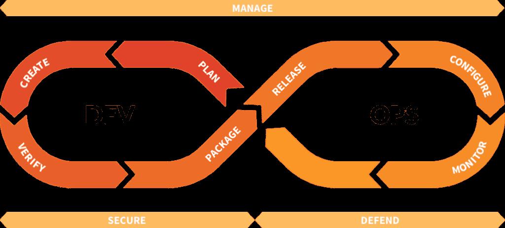 gitlab project management and devops