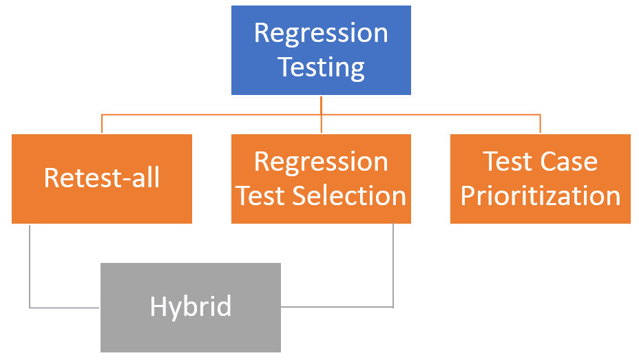 how to do regression testing