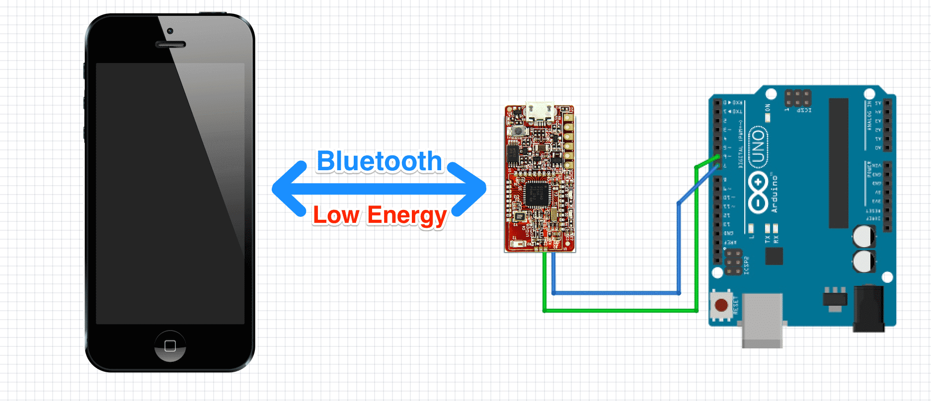 Bluetooth Low Energy  Essentials for Mobile Developers