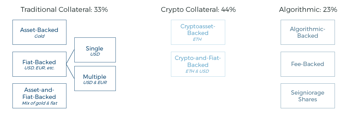 Taxonomy of the Main Stablecoin Types