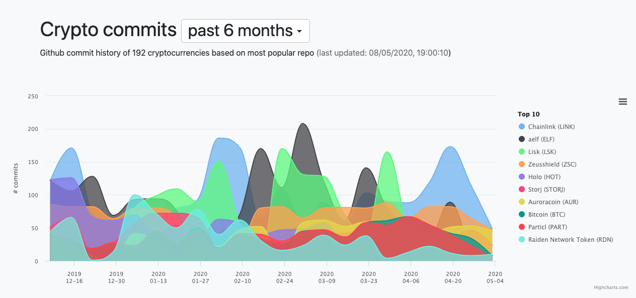 Cryptomiso, number of commits for the past half-year