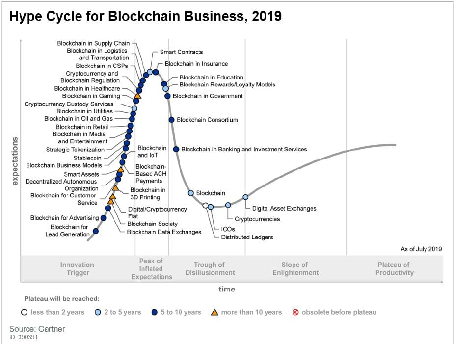 Hype Cycle for Blockchain Business