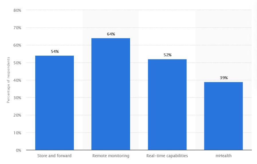 statista report