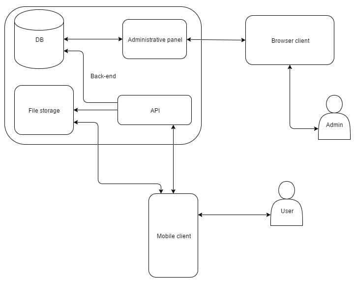 mobile enterprise application architecture