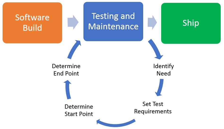 regression testing definition