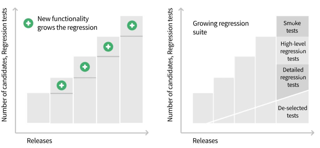 regression testing statistics
