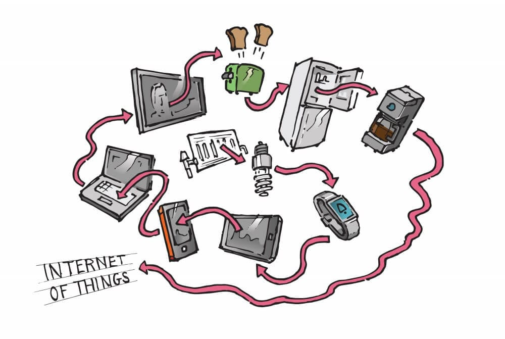 What is The Internet of Things (IoT) and How to Thrive in It?