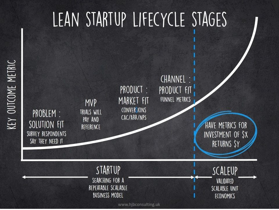 stages of a startup
